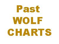 Past Wolf Charts